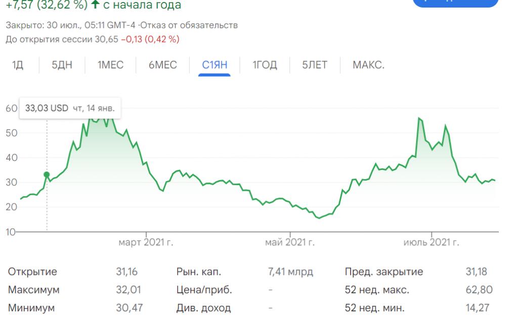 Курс акций Виржин