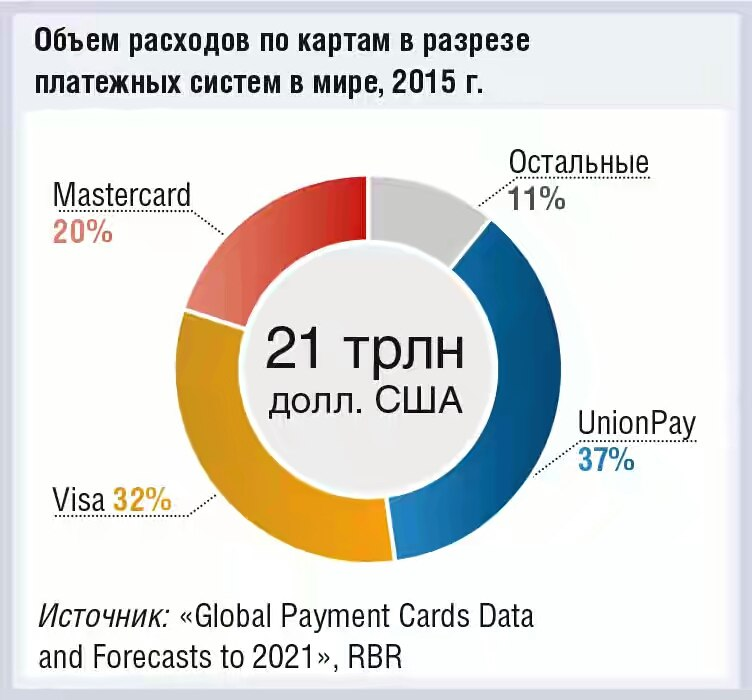 Изображение - Unionpay в россии te6ib26Nul4