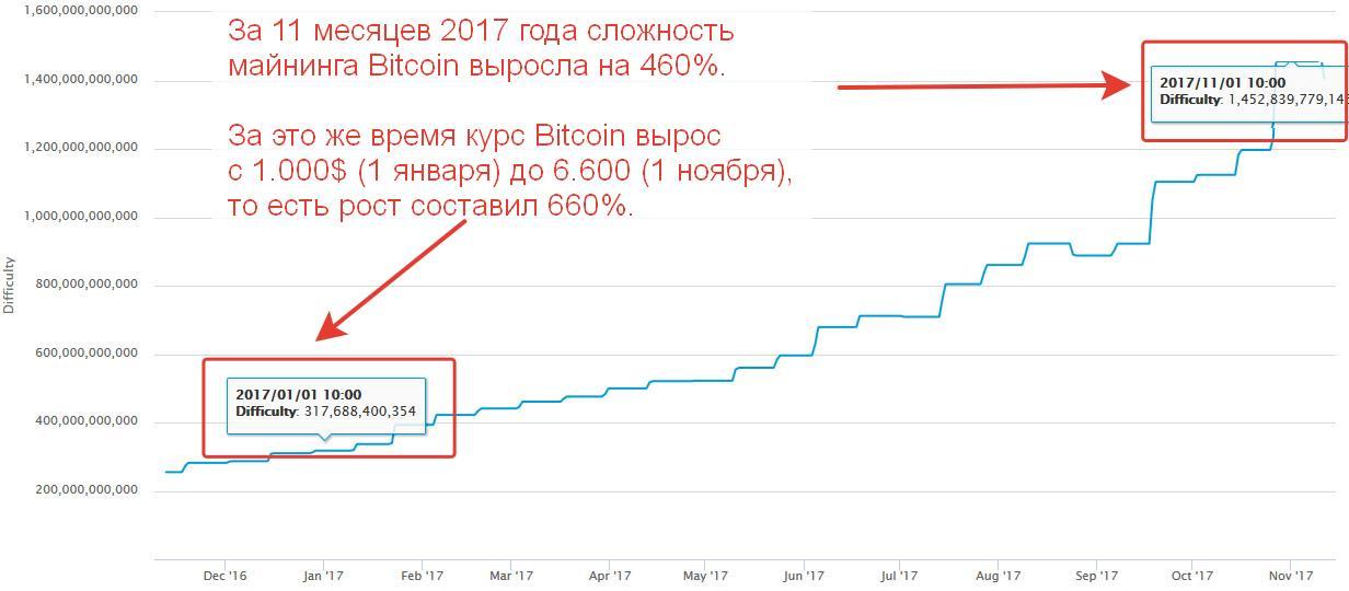 evolution криптовалюта