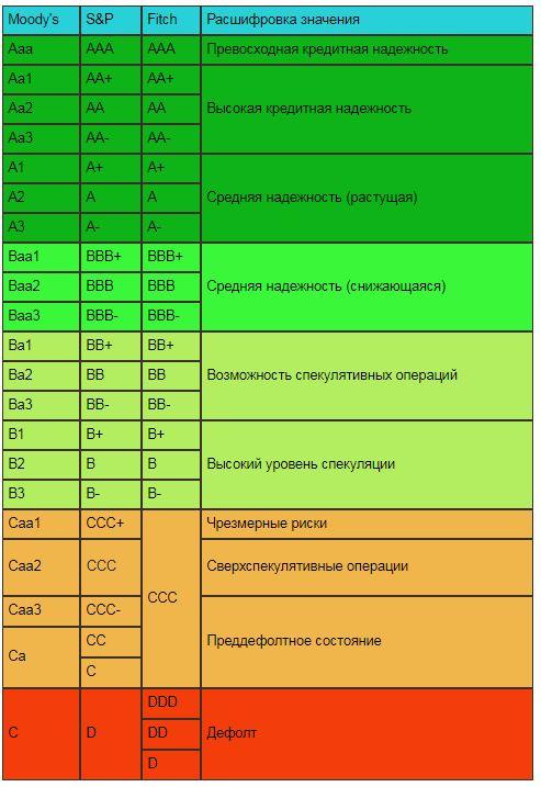 Изображение - Кредитный рейтинг стран Snimok-9