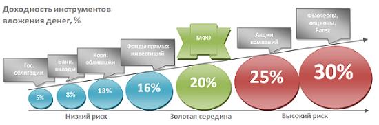 Фор о вложениях в компанию грин инвест