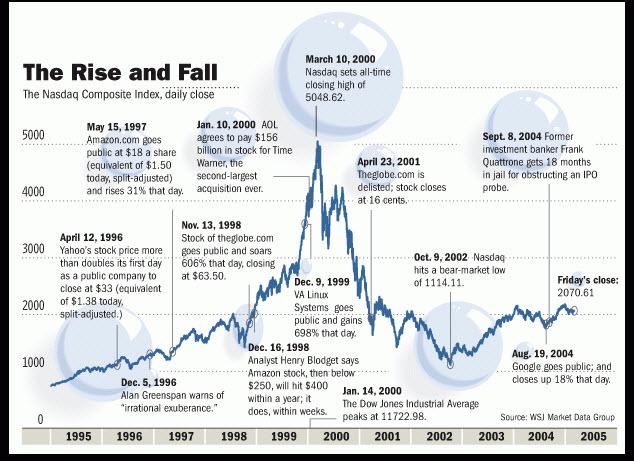 График пузыря
