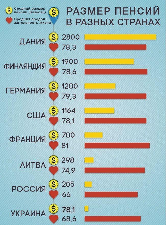В каких странах не платят пенсию