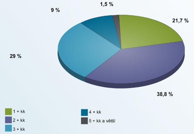 Распределение квартир в Чехии