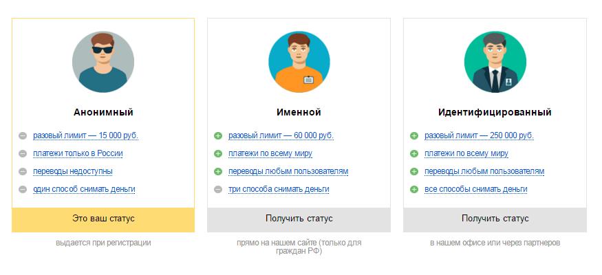 Статусы Яндекс.Деньги